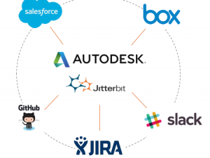 Jitterbit Evented Web Connects Autodesk PLM 360 to Any App (It's Off the Hook)