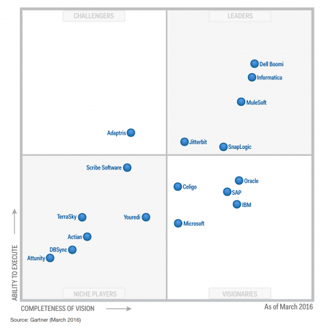 Gartner Magic Quadrant for Enterprise iPaaS