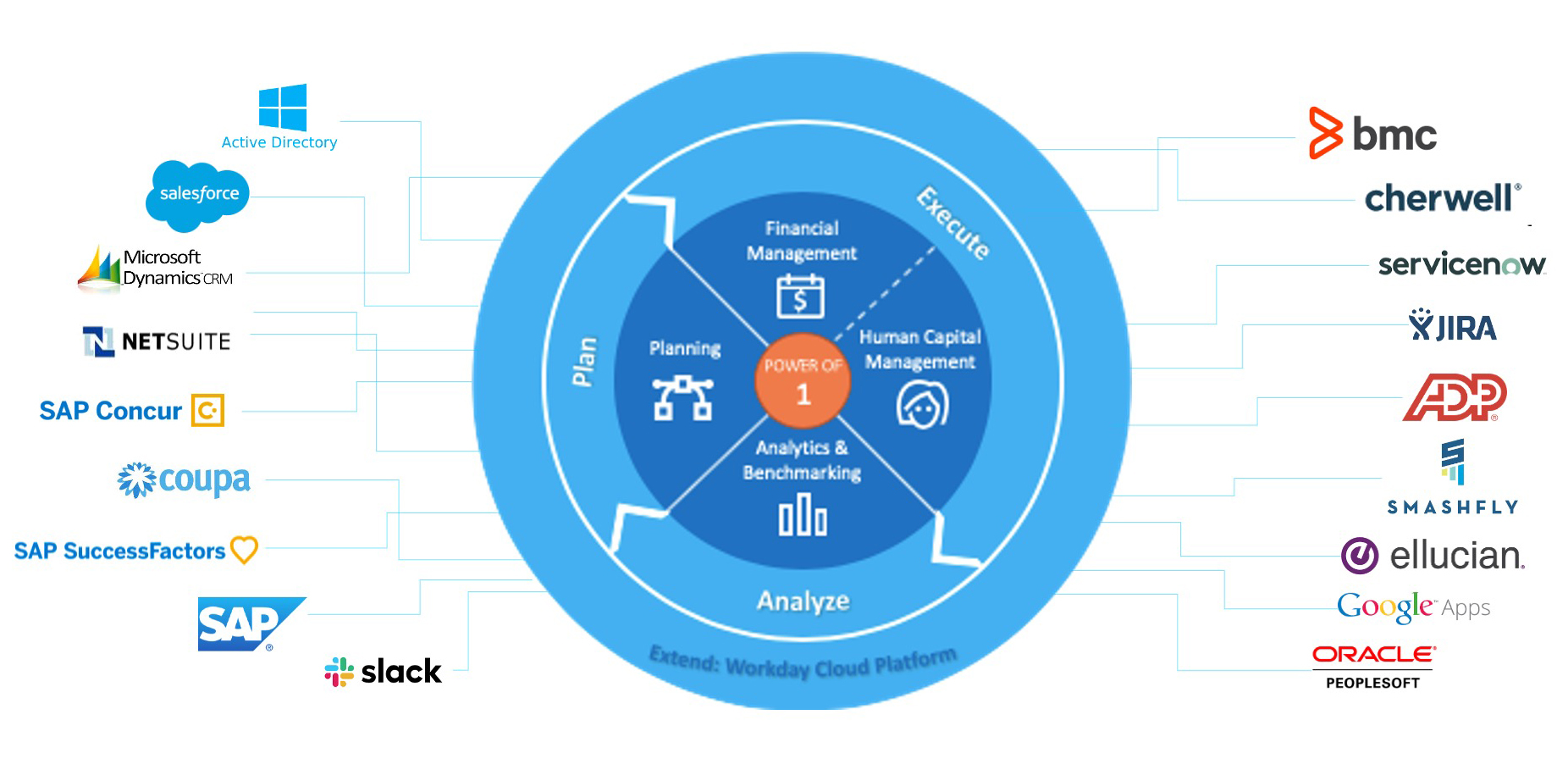 workday-integration