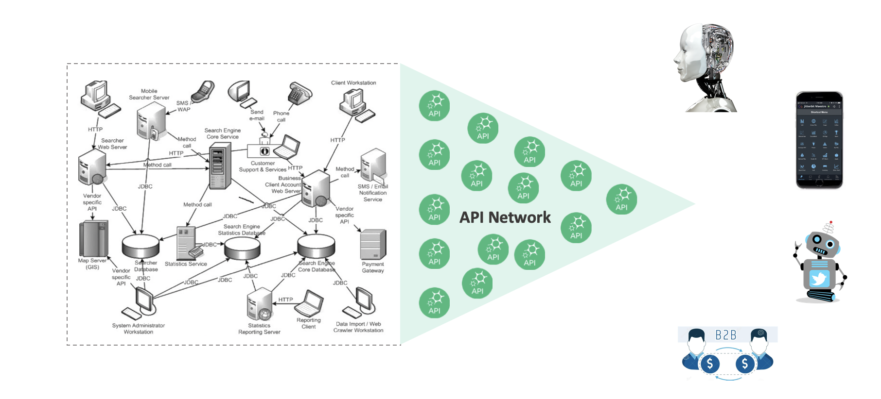 API Integration Platform simplifying the communication and connectivity between disparate devices, systems and apps.