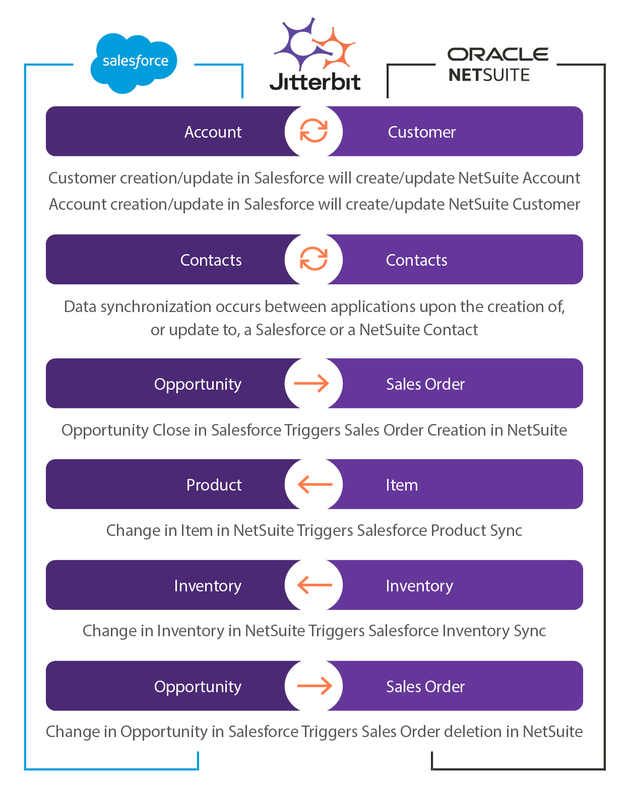 Common NetSuite to Salesforce integration use cases using Jitterbit Harmony Integration Platform as a Service (iPaaS)