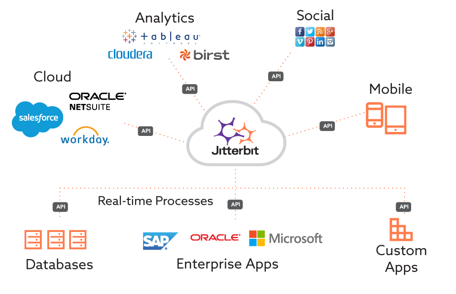 Diagram showing Jitterbit API Integration platform at the core of seamless application and business-process connectivity.