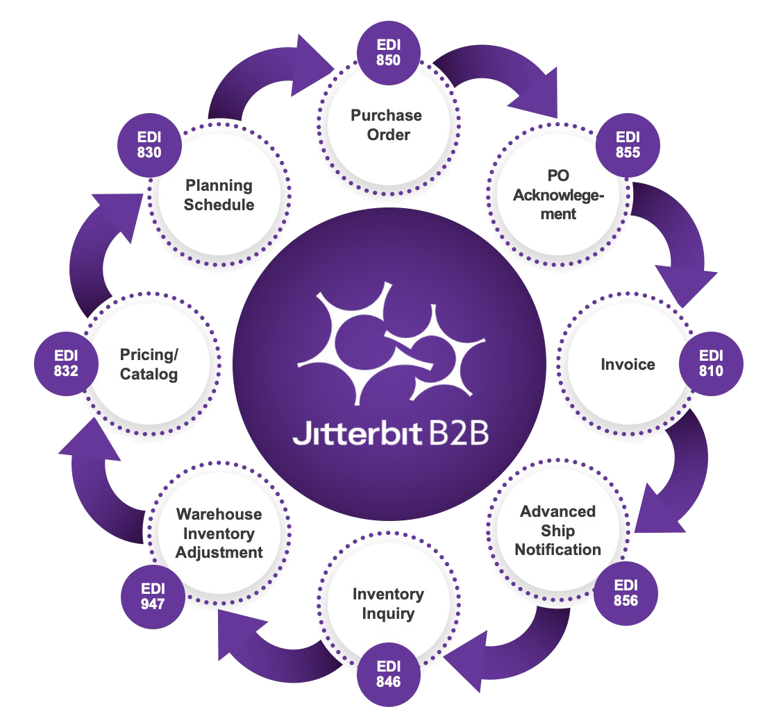 EDI integration using Jitterbit B2B 360 solution helps you integrate EDI data with various ERP and CRM applications among other data sources.