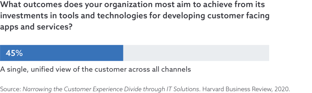 45% of User Survey Respondents Expect a Unified View of the Customer