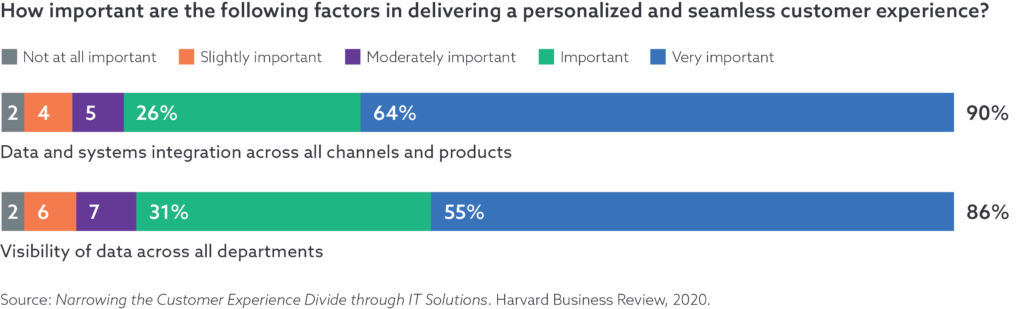 Data Integration is Important to Delivering a Personalized and Seamless Customer Experience
