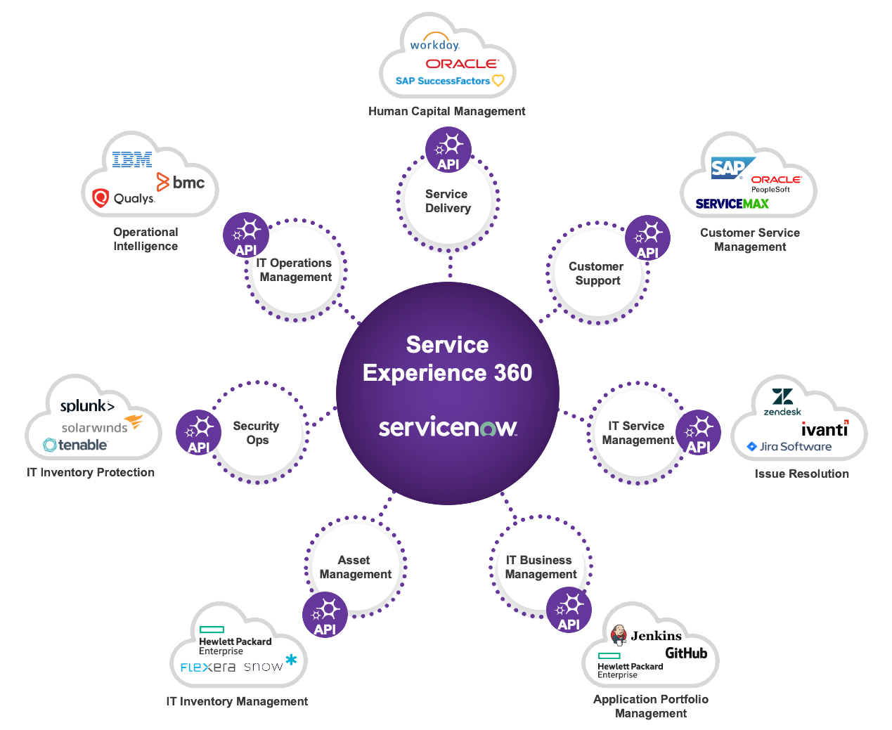 ServiceNow Service Experience 360