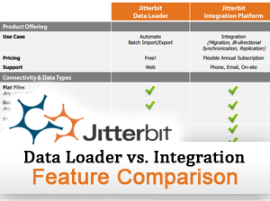 Jitterbit Data Loader vs. Jitterbit Integration