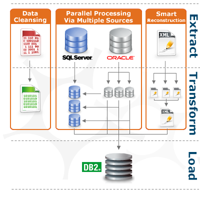 etl requirements template - data integration etl jitterbit integrate data from