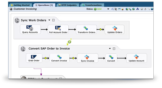 ServiceMax integration workflow