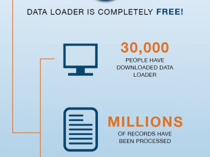 Salesforce AppExchange Turns 10: Celebrating Data Loader Milestones