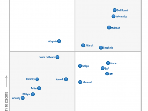 Jitterbit Named a Leader in Gartner Magic Quadrant for Enterprise Integration Platform as a Service (iPaaS)