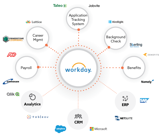 Workday Integration Made Easy Jitterbit