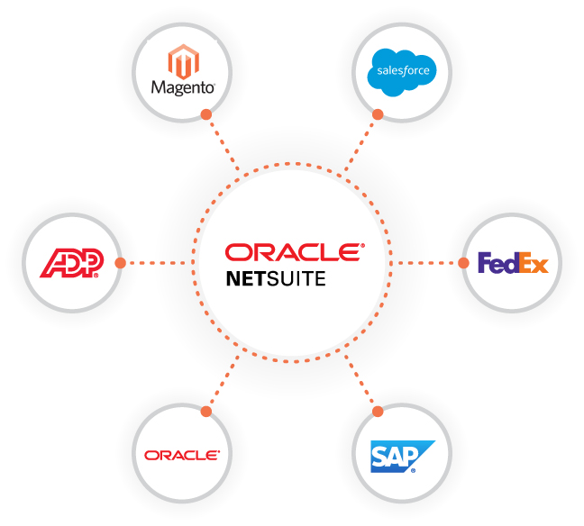 Image that shows how you can integrate NetSuite with Magento, Salesforce, ADP, Oracle, SAP, FedEx, and more.