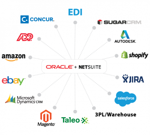 With NetSuite ecommerce integration, connected commerce is possible.
