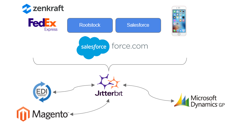 Matouk EDI integration Salesforce Integration Magento Integration