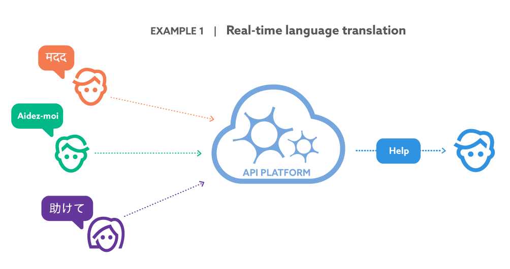 This is where APIs and integration come into play yet again. Through this technology, accessing AI is easier than ever before. To see how this works in real life, consider Salesforce's customer service response team. By using APIs to access Google's Translate AI, Salesforce reps are able to more seamlessly receive and reply to queries in dozens of languages.