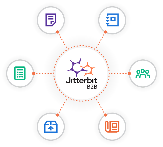 EDI integration wheel showing Jitterbit EDI and B2B integration at the center joining different EDI formats and apps.