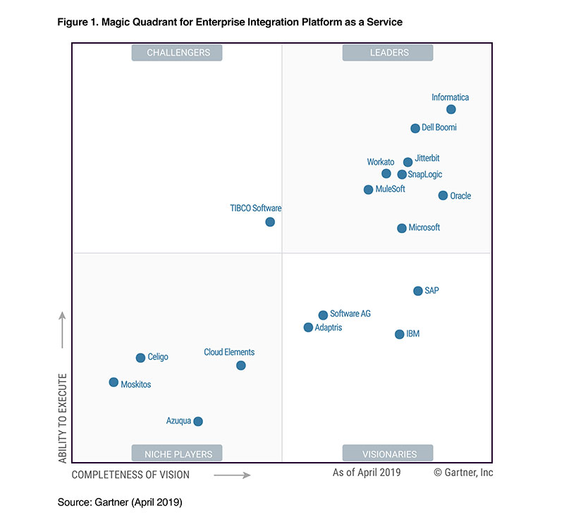 2019 Gartner Magic Quadrant for Enterprise Integration Platform as a Service (EiPaaS)