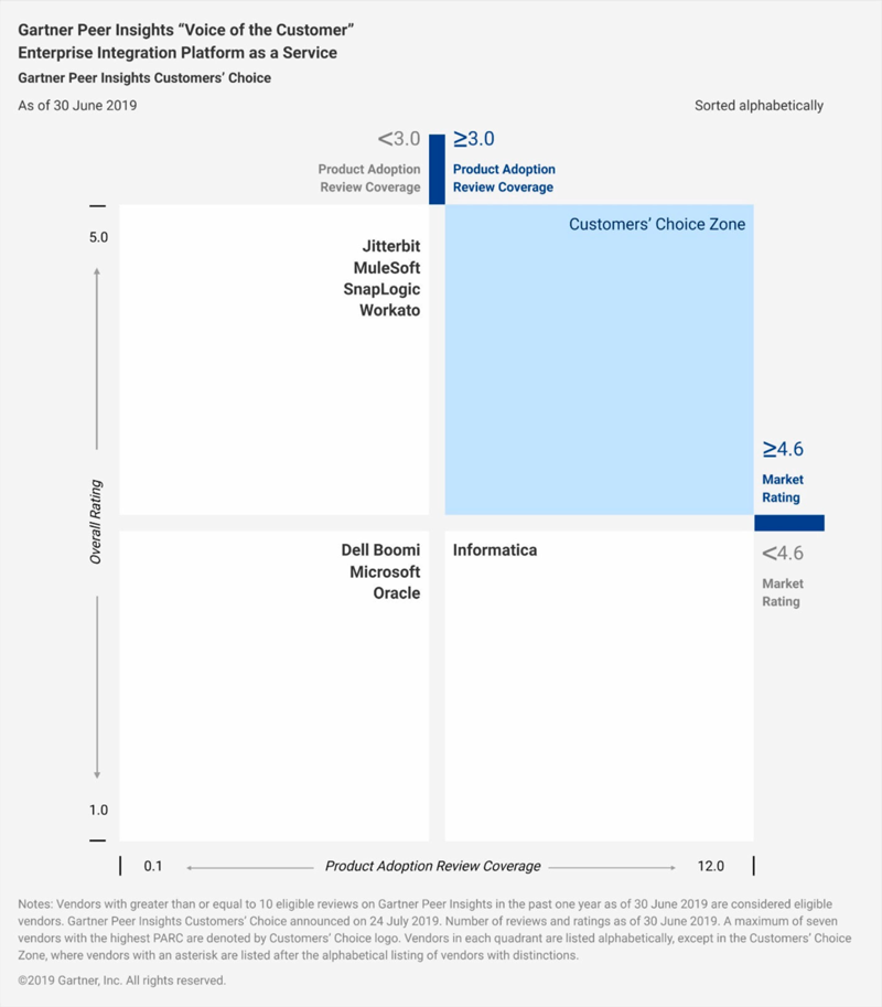 Gartner Peer Insights Report 2019